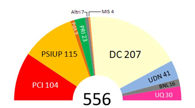 Deputati dell assemblea costituente della repubblica for Composizione parlamento italiano