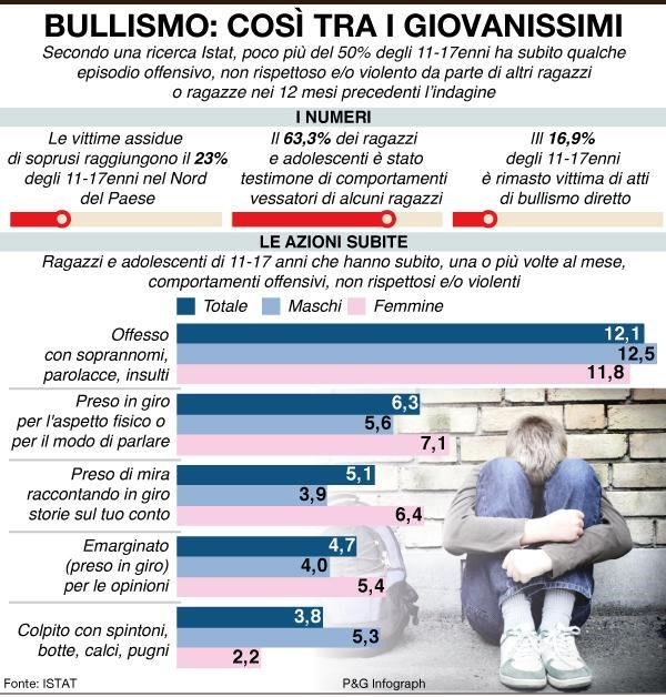 infografica_bullismo_cosi_tra_giovanissimi