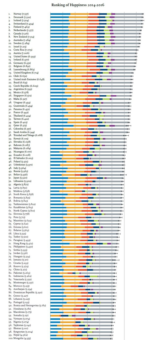 Ranking of Happiness